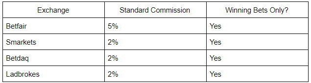 Exchanges commission comparison