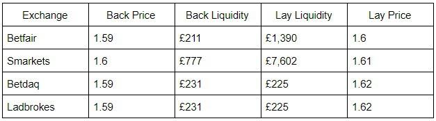 Betting exchange liquidity comparison
